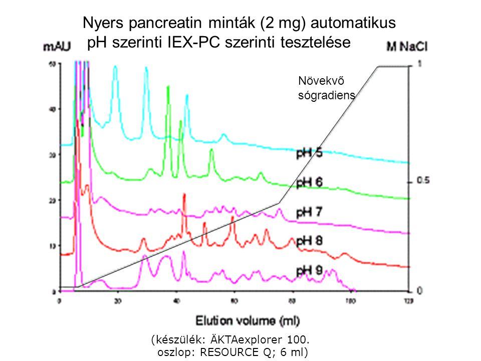 (készülék: ÄKTAexplorer 100. oszlop: RESOURCE Q; 6 ml) Nyers pancreatin minták (2 mg) automatikus pH szerinti IEX-PC szerinti tesztelése Növekvő sógra