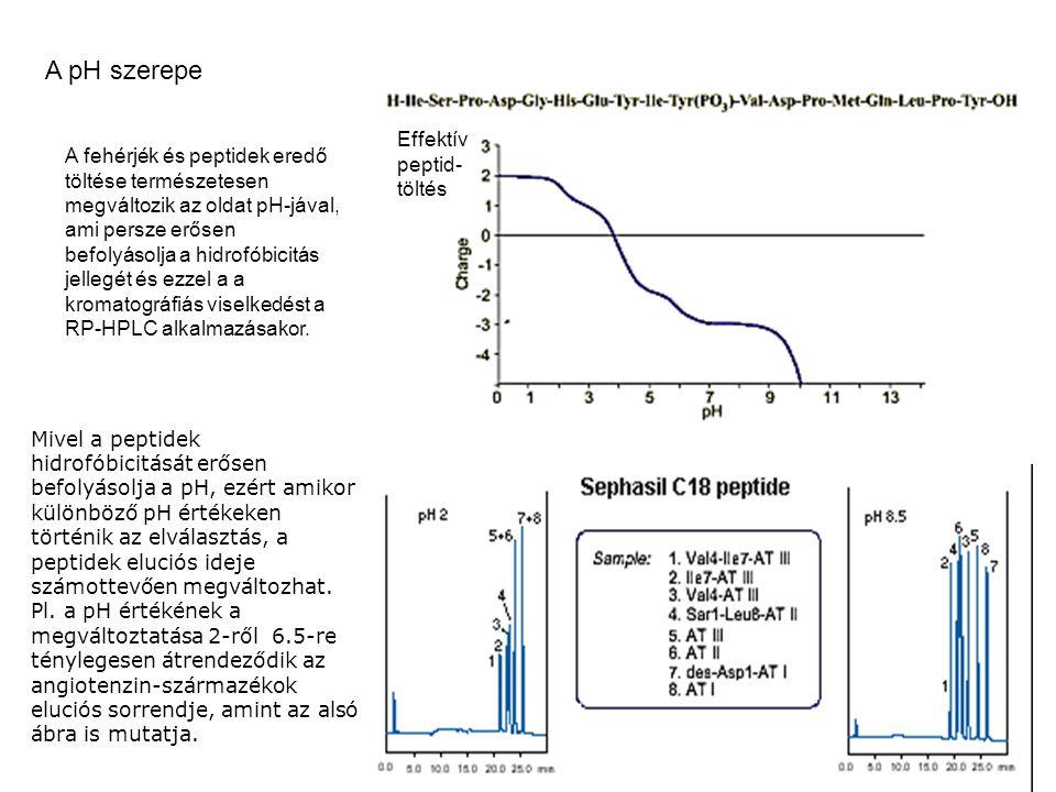 Mivel a peptidek hidrofóbicitását erősen befolyásolja a pH, ezért amikor különböző pH értékeken történik az elválasztás, a peptidek eluciós ideje szám