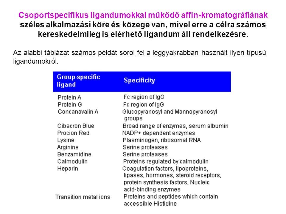 Csoportspecifikus ligandumokkal működő affin-kromatográfiának széles alkalmazási köre és közege van, mivel erre a célra számos kereskedelmileg is elér