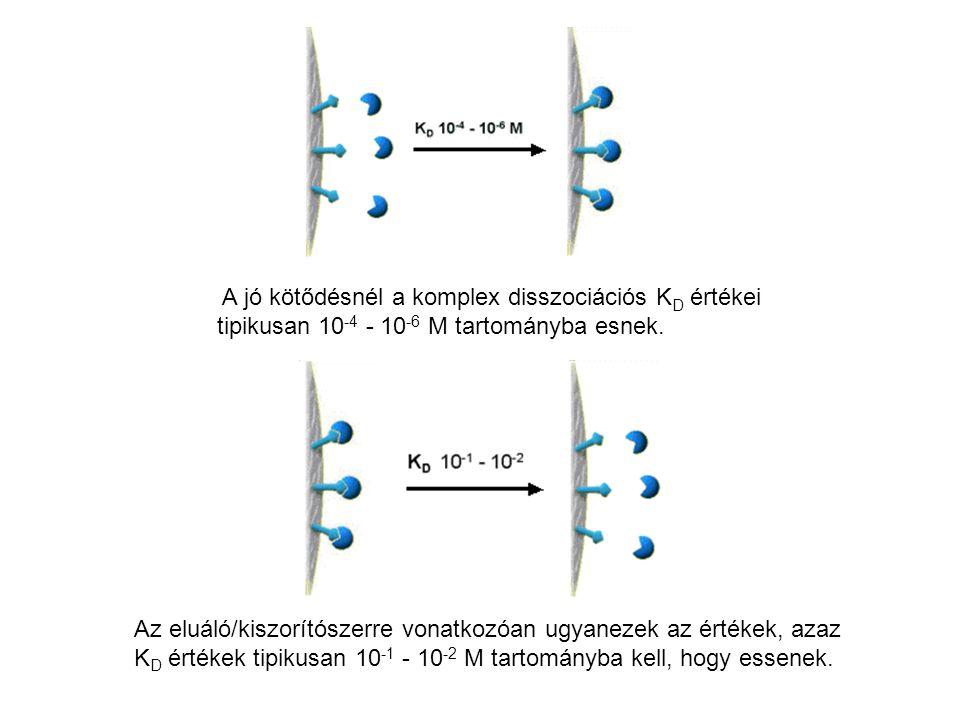 A jó kötődésnél a komplex disszociációs K D értékei tipikusan 10 -4 - 10 -6 M tartományba esnek. Az eluáló/kiszorítószerre vonatkozóan ugyanezek az ér
