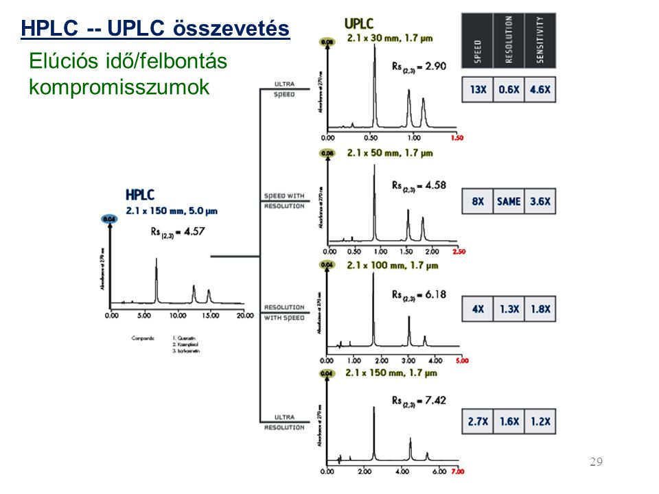 29 HPLC -- UPLC összevetés Elúciós idő/felbontás kompromisszumok