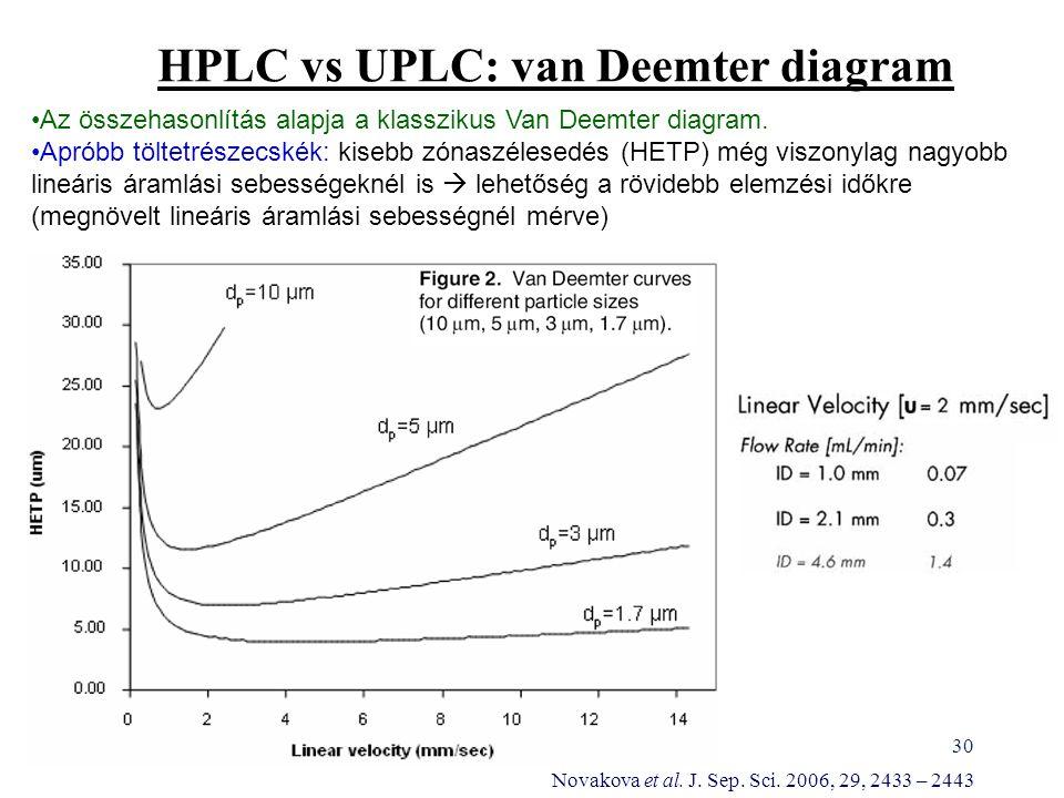 30 HPLC vs UPLC: van Deemter diagram Az összehasonlítás alapja a klasszikus Van Deemter diagram. Apróbb töltetrészecskék: kisebb zónaszélesedés (HETP)