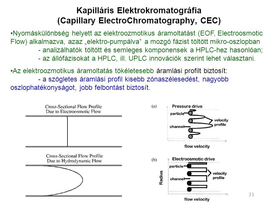 Kapilláris Elektrokromatográfia (Capillary ElectroChromatography, CEC) Nyomáskülönbség helyett az elektroozmotikus áramoltatást (EOF, Electroosmotic F
