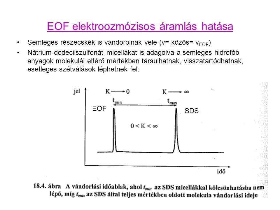 EOF elektroozmózisos áramlás hatása Semleges részecskék is vándorolnak vele (v= közös= v EOF ) Nátrium-dodecilszulfonát micellákat is adagolva a semle