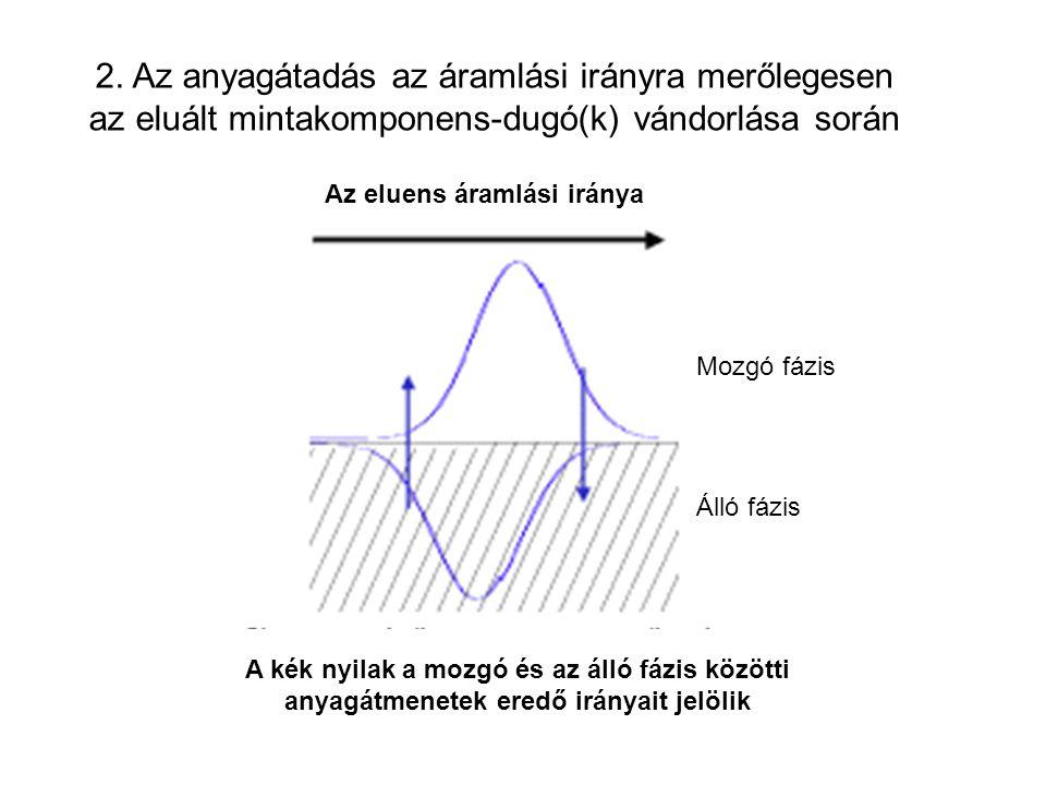 2. Az anyagátadás az áramlási irányra merőlegesen az eluált mintakomponens-dugó(k) vándorlása során Az eluens áramlási iránya A kék nyilak a mozgó és