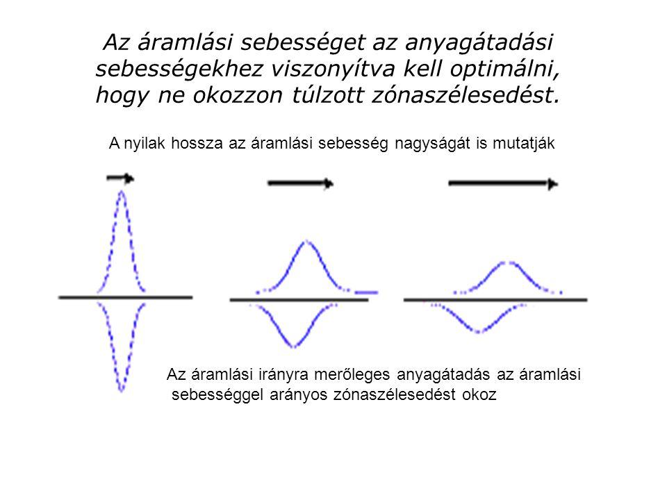 Az áramlási sebességet az anyagátadási sebességekhez viszonyítva kell optimálni, hogy ne okozzon túlzott zónaszélesedést. A nyilak hossza az áramlási