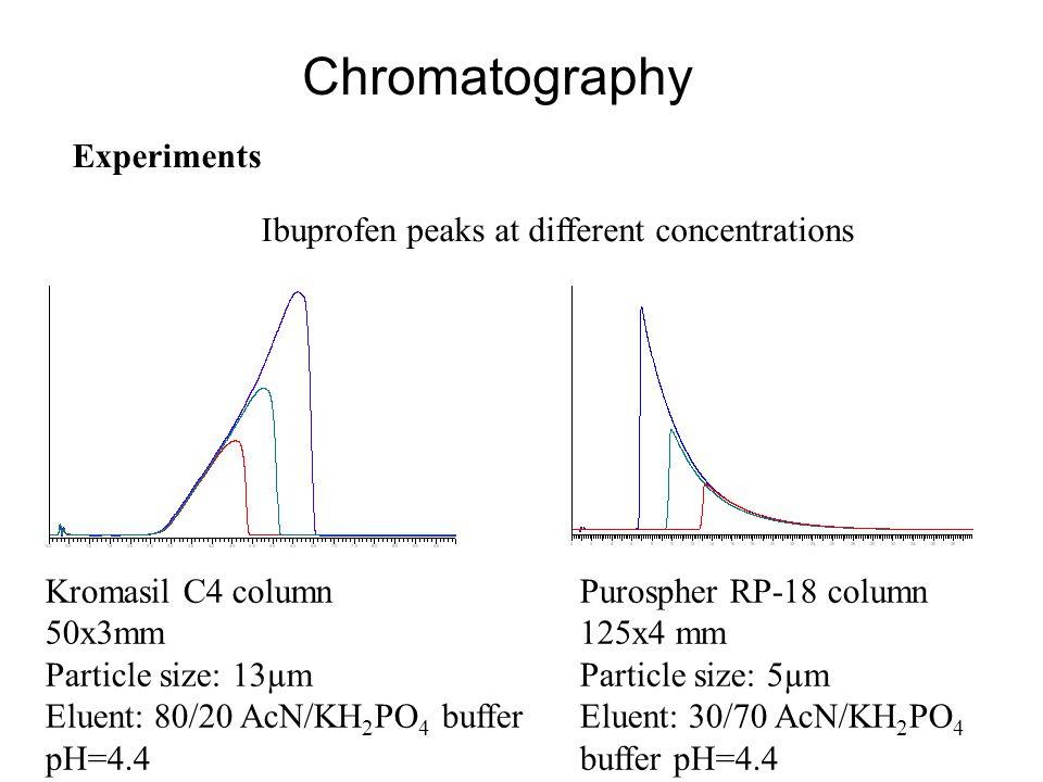 Chromatography Experiments Kromasil C4 column 50x3mm Particle size: 13µm Eluent: 80/20 AcN/KH 2 PO 4 buffer pH=4.4 Purospher RP-18 column 125x4 mm Par