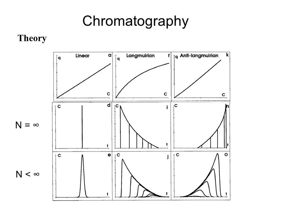 Chromatography Theory N = ∞ N < ∞