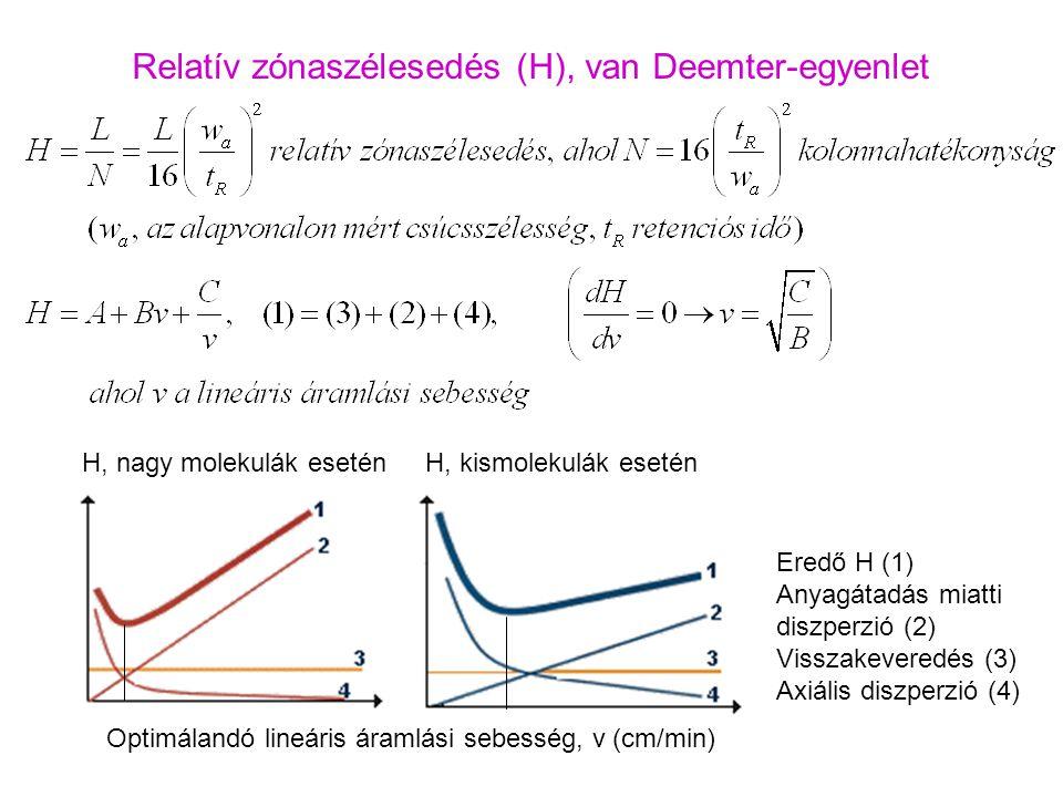 Relatív zónaszélesedés (H), van Deemter-egyenlet Optimálandó lineáris áramlási sebesség, v (cm/min) H, nagy molekulák eseténH, kismolekulák esetén Ere