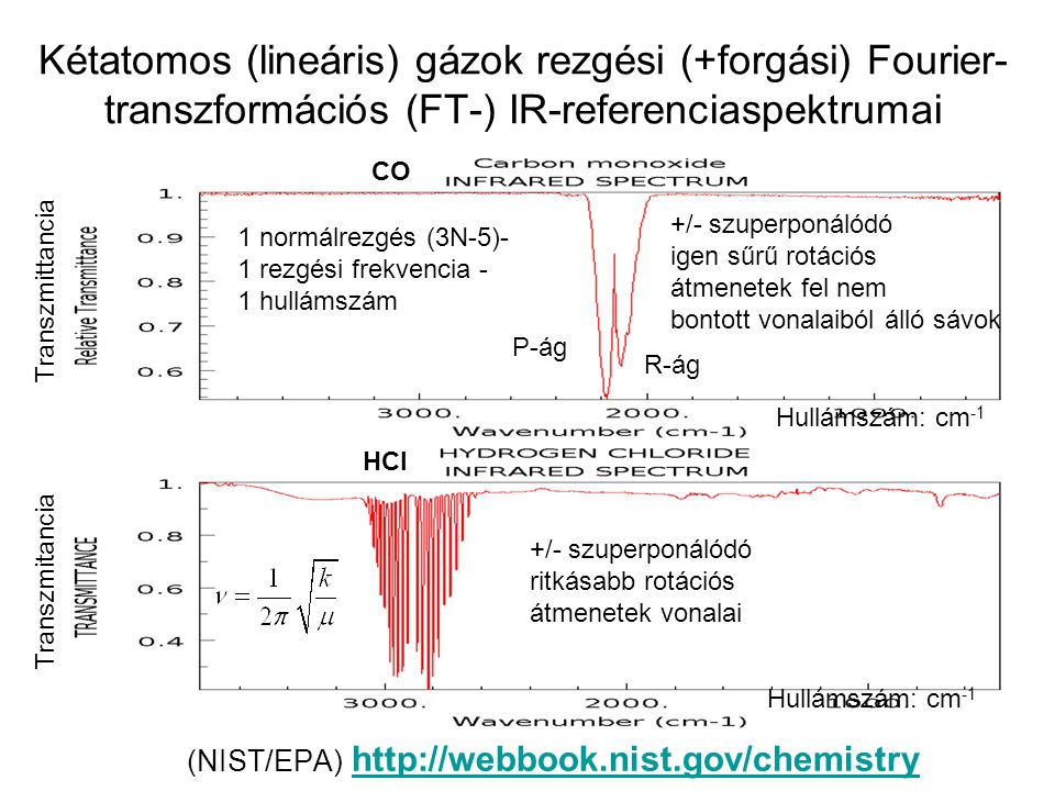 Kétatomos (lineáris) gázok rezgési (+forgási) Fourier- transzformációs (FT-) IR-referenciaspektrumai (NIST/EPA) http://webbook.nist.gov/chemistry http