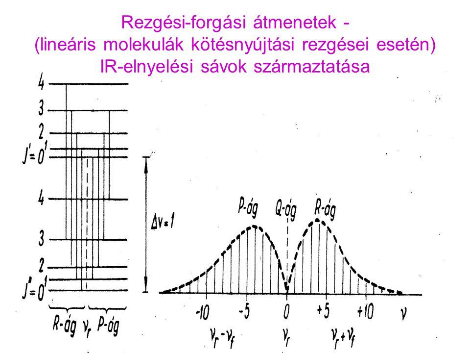 Rezgési-forgási átmenetek - (lineáris molekulák kötésnyújtási rezgései esetén) IR-elnyelési sávok származtatása