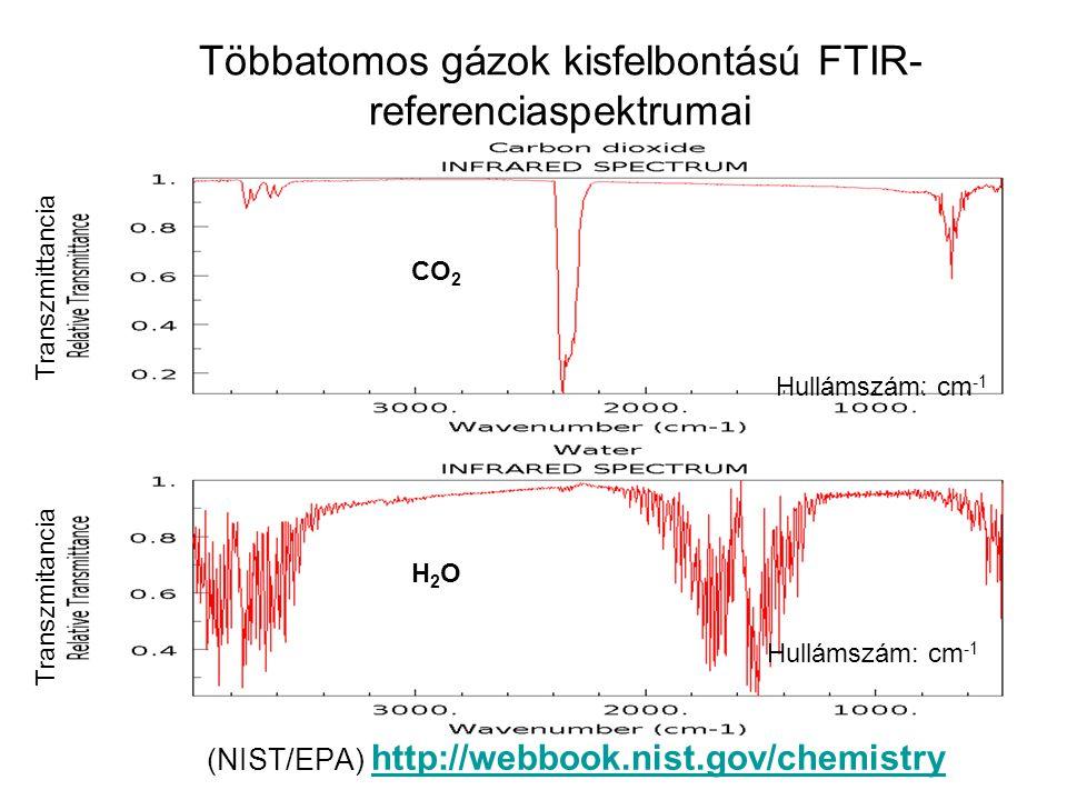 Többatomos gázok kisfelbontású FTIR- referenciaspektrumai (NIST/EPA) http://webbook.nist.gov/chemistryhttp://webbook.nist.gov/chemistry Transzmitancia