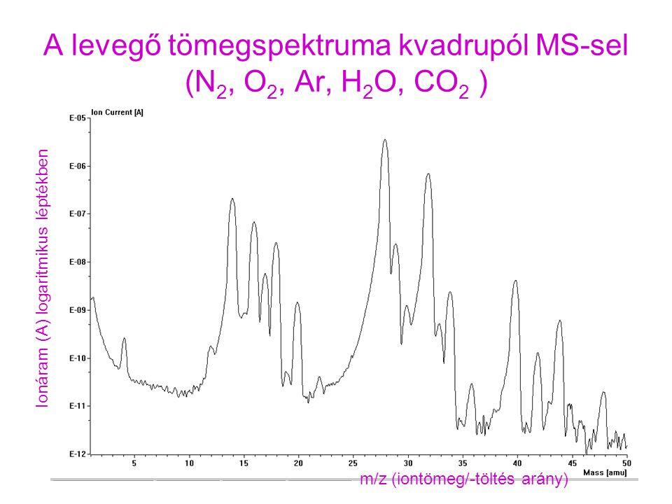 A levegő tömegspektruma kvadrupól MS-sel (N 2, O 2, Ar, H 2 O, CO 2 ) m/z (iontömeg/-töltés arány) Ionáram (A) logaritmikus léptékben