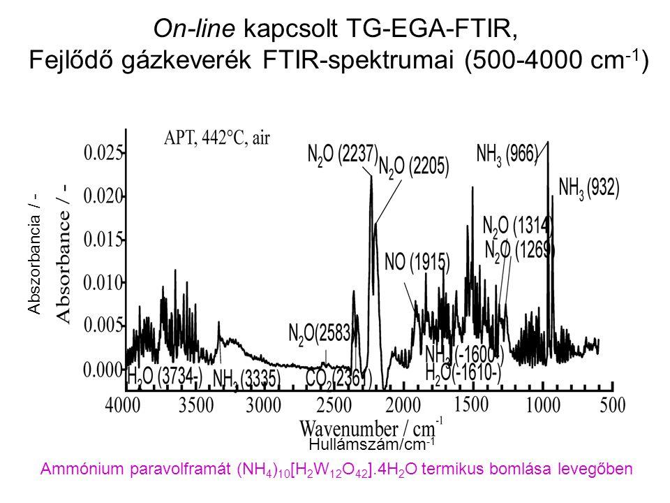 On-line kapcsolt TG-EGA-FTIR, Fejlődő gázkeverék FTIR-spektrumai (500-4000 cm -1 ) Ammónium paravolframát (NH 4 ) 10 [H 2 W 12 O 42 ].4H 2 O termikus