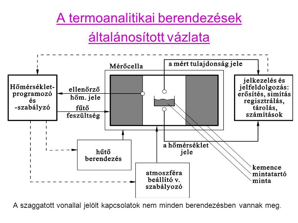 A termikus analízis főbb módszerei Vizsgált jellemzőMódszer Tömeg (m), tömegváltozás (  m), tömegváltozási sebesség (dm/dt) Termogravimetria, TG Derivatív termogravimetria, DTG Hőszínezet (  T), entalpia-változás (  H), hőáram (Q) Differenciális termoanalízis, DTA Differenciális pásztázó kalorimetria, DSC Felszabaduló gázok elemzéseTermogáz-titrimetria, TGT Fejlődőgáz-detektálás, EGD Fejlődőgáz-analízis, EGA Emanációs termoanalízis, ETA Visszamaradó kristályos szilárd fázisok elemzése Magas-hőmérsékletű por-röntgendiffrakció, HT-XRD Méret, méretváltozás, megnyúlás, hőtágulás Termodilatometria, TD Mechanikai tulajdonságok (alakváltozások külső erők alatt is) Termomechanikai analízis, TMA Dinamikus termomechanikai analízis, DMA Külső megjelenés, morfológia, Elektromos, mágneses, optikai, ill.