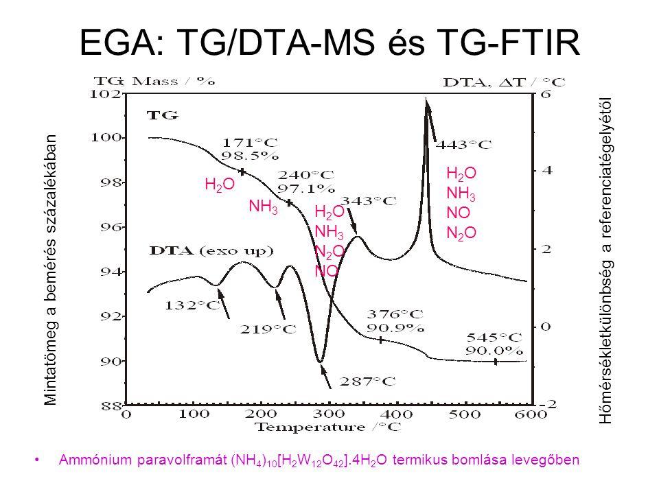 EGA: TG/DTA-MS és TG-FTIR Ammónium paravolframát (NH 4 ) 10 [H 2 W 12 O 42 ].4H 2 O termikus bomlása levegőben Mintatömeg a bemérés százalékában Hőmér