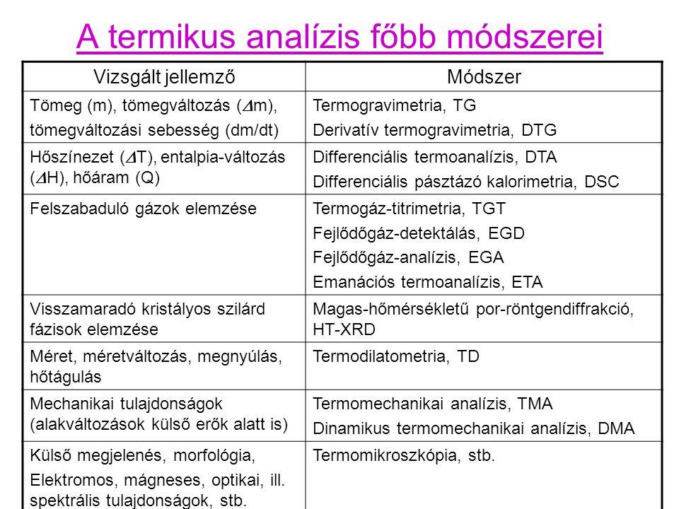 Szimultán TG/DTA: A Derivatográf Paulik Ferenc, Paulik Jenő, Erdey László, Z.