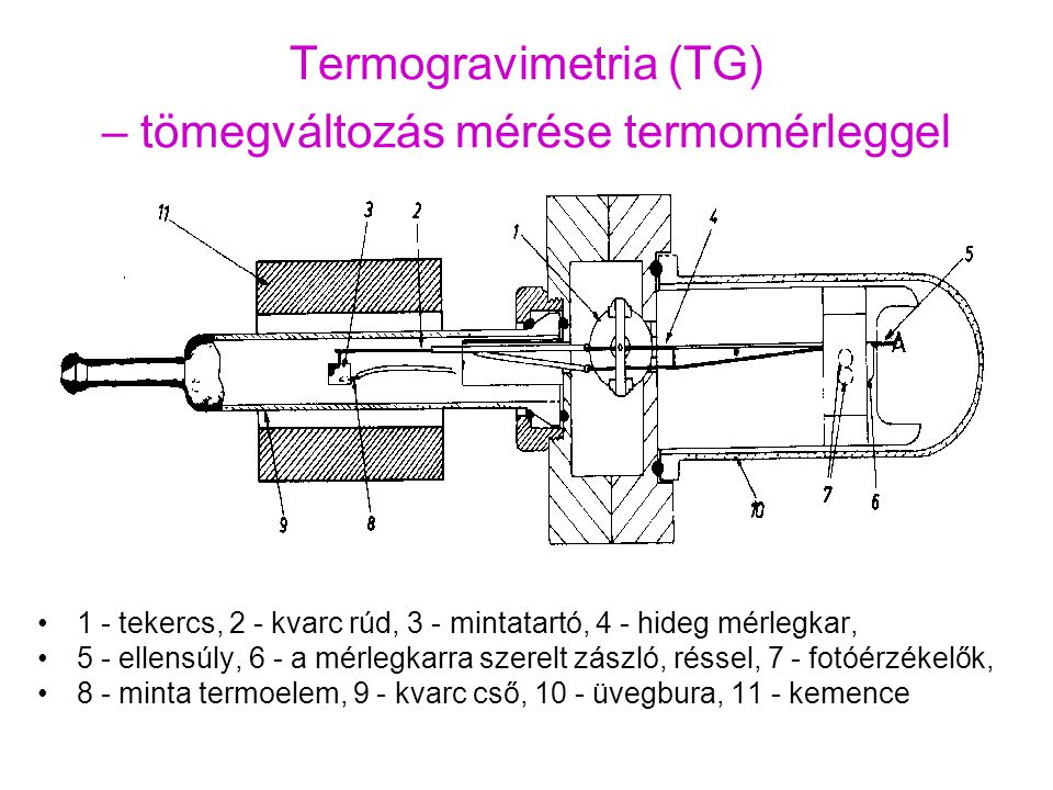 Termogravimetria (TG) – tömegváltozás mérése termomérleggel 1 - tekercs, 2 - kvarc rúd, 3 - mintatartó, 4 - hideg mérlegkar, 5 - ellensúly, 6 - a mérl