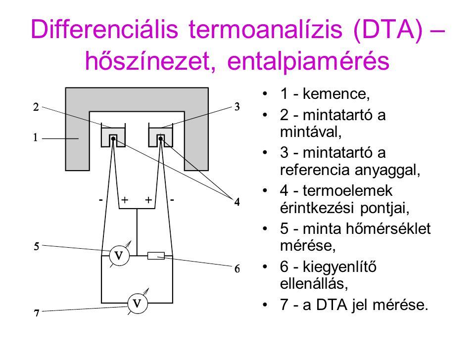 Szimultán termogravimetria és differenciális termoanalízis (TG/DTA) Ammónium paravolframát (NH 4 ) 10 [H 2 W 12 O 42 ].4H 2 O termikus bomlása levegőben Mintatömeg a bemérés százalékában Hőmérsékletkülönbség a referenciatégelyétől