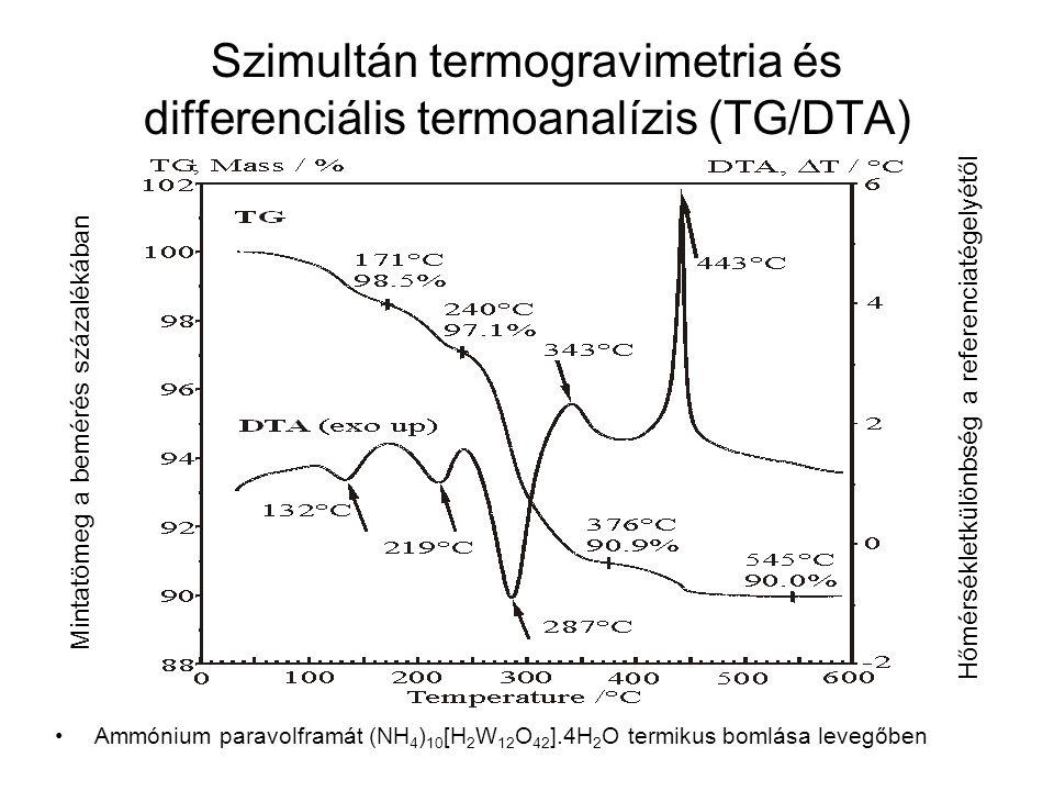 On-line kapcsolt TG/DTA-EGA-MS, Fejlődő gázkeverék MS-fragmenseinek nyomon követése (m/z =1-64) Ammónium paravolframát (NH 4 ) 10 [H 2 W 12 O 42 ].4H 2 O termikus bomlása levegőben Ionáram logaritmikus skálán (A)