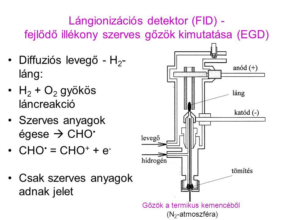 On-line kapcsolt TG-EGA-FTIR – gázfejlődés menetek Ammónium paravolframát (NH 4 ) 10 [H 2 W 12 O 42 ].4H 2 O termikus bomlása levegőben Integrált abszorbancia Abszorbancia