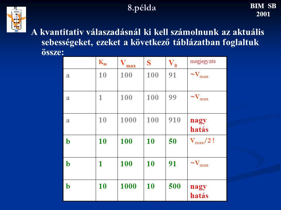 8.példa A kvantitativ válaszadásnál ki kell számolnunk az aktuális sebességeket, ezeket a következő táblázatban foglaltuk össze: BIM SB 2001 eset KmKm V max SV0V0 megjegyzés a10100 91 ~ ~V max a1100 99 ~ ~V max a101000100910nagy hatás b101001050 V max /2 .