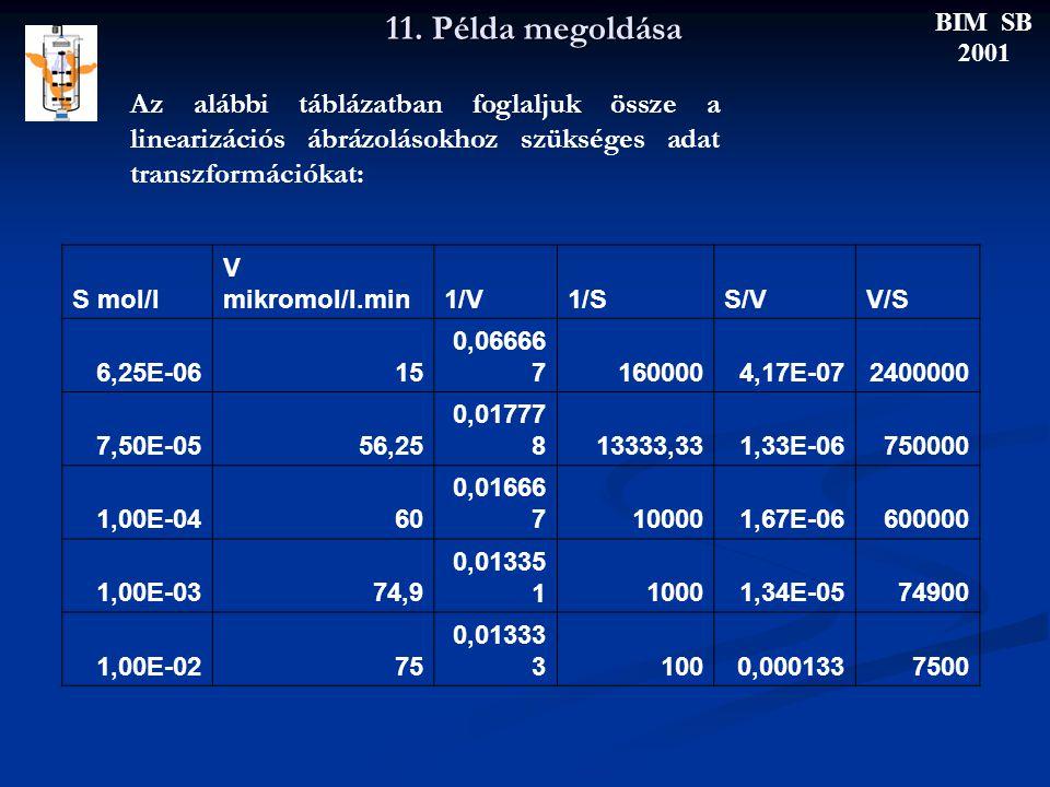 11. Példa megoldása BIM SB 2001 S mol/l V mikromol/l.min1/V1/SS/VV/S 6,25E-0615 0,06666 71600004,17E-072400000 7,50E-0556,25 0,01777 813333,331,33E-06