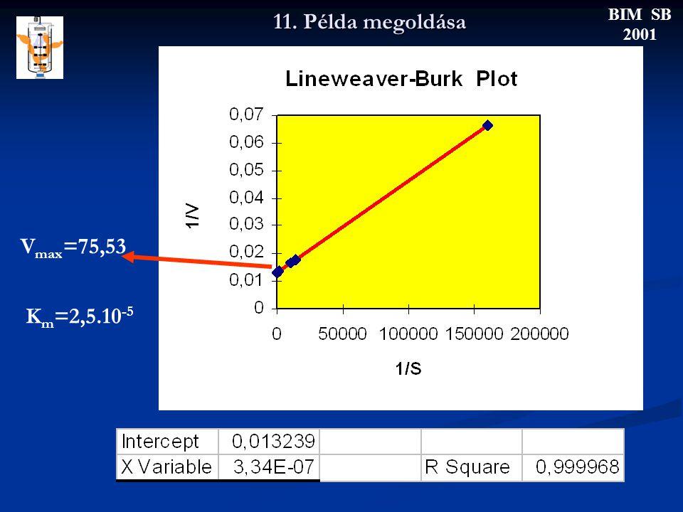 11. Példa megoldása BIM SB 2001 V max =75,53 K m =2,5.10 -5