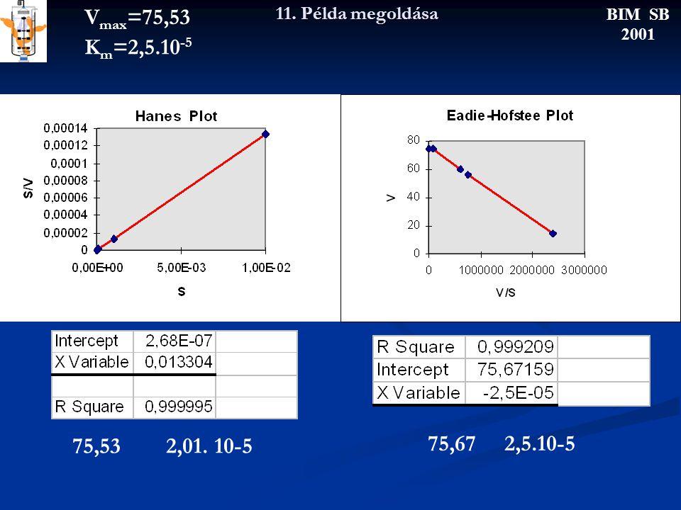 11. Példa megoldása BIM SB 2001 75,53 2,01. 10-5 75,67 2,5.10-5 V max =75,53 K m =2,5.10 -5