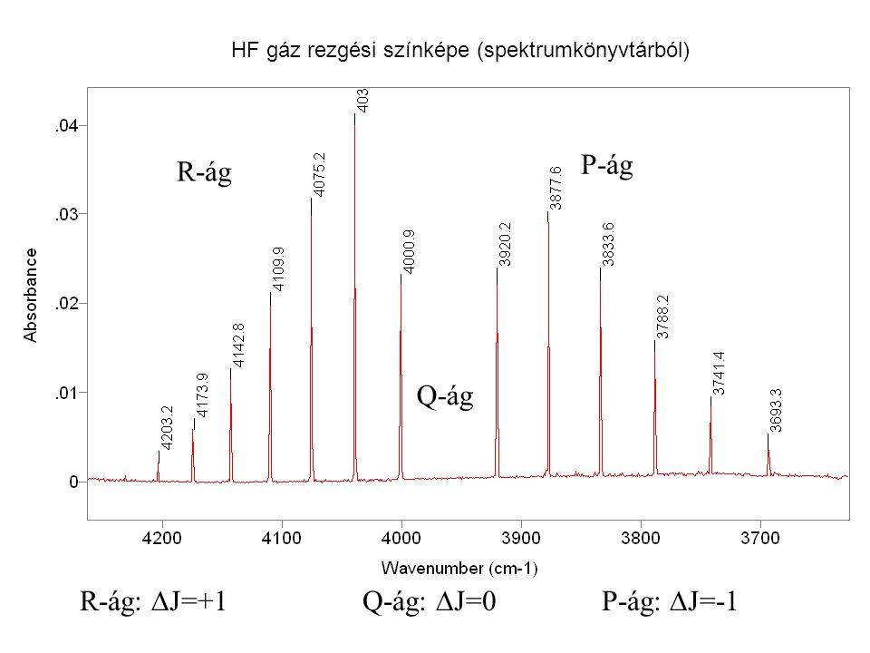 HF gáz rezgési színképe (spektrumkönyvtárból) R-ág:  J=+1 Q-ág:  J=0P-ág:  J=-1 R-ág Q-ág P-ág