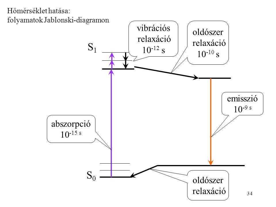 34 S0S0 S1S1 vibrációs relaxáció 10 -12 s oldószer relaxáció oldószer relaxáció 10 -10 s abszorpció 10 -15 s emisszió 10 -9 s Hőmérséklet hatása: folyamatok Jablonski-diagramon