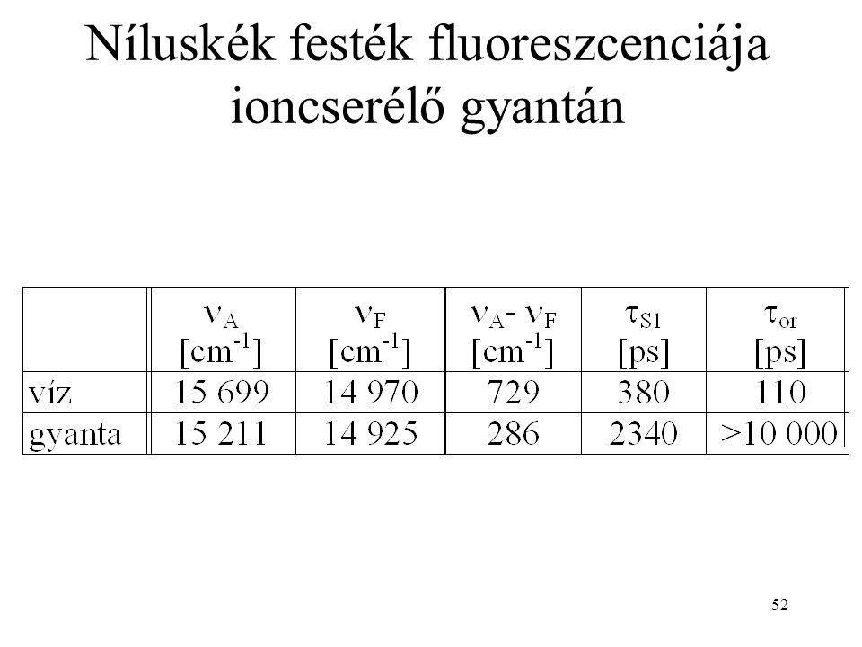 52 Níluskék festék fluoreszcenciája ioncserélő gyantán