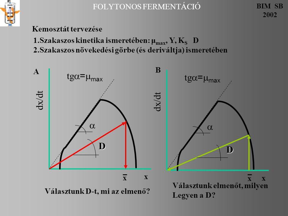 FOLYTONOS FERMENTÁCIÓ BIM SB 2002 Kemosztát tervezése 1.Szakaszos kinetika ismeretében: μ max, Y, K S D 2.Szakaszos növekedési görbe (és deriváltja) i