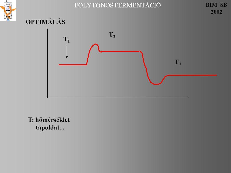 FOLYTONOS FERMENTÁCIÓ BIM SB 2002 T1T1 T2T2 T3T3 T: hőmérséklet tápoldat... OPTIMÁLÁS