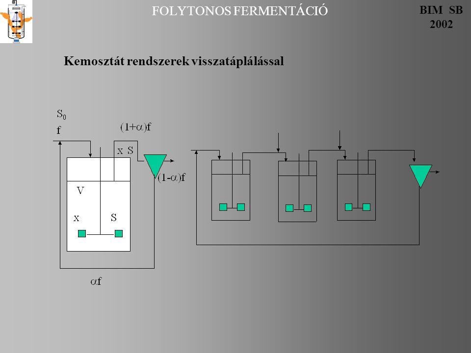 FOLYTONOS FERMENTÁCIÓ BIM SB 2002 Kemosztát rendszerek visszatáplálással