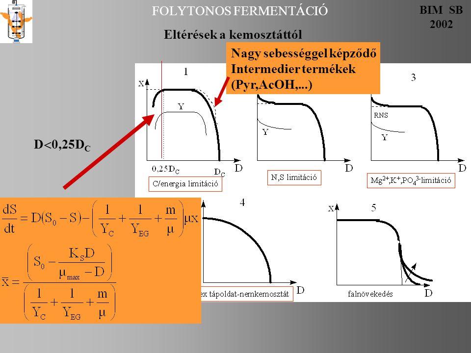 FOLYTONOS FERMENTÁCIÓ BIM SB 2002 Eltérések a kemosztáttól Nagy sebességgel képződő Intermedier termékek (Pyr,AcOH,...) D  0,25D C