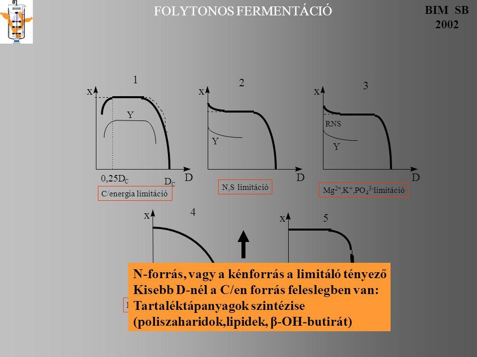 FOLYTONOS FERMENTÁCIÓ BIM SB 2002 x D x D x D x D 0,25D C D C Y RNS Y 1 3 C/energia limitáció x D Y 2 N,S limitáció Mg 2+,K +,PO 4 3- limitáció 4 komplex tápoldat-nemkemosztát falnövekedés 5 N-forrás, vagy a kénforrás a limitáló tényező Kisebb D-nél a C/en forrás feleslegben van: Tartaléktápanyagok szintézise (poliszaharidok,lipidek, β-OH-butirát)