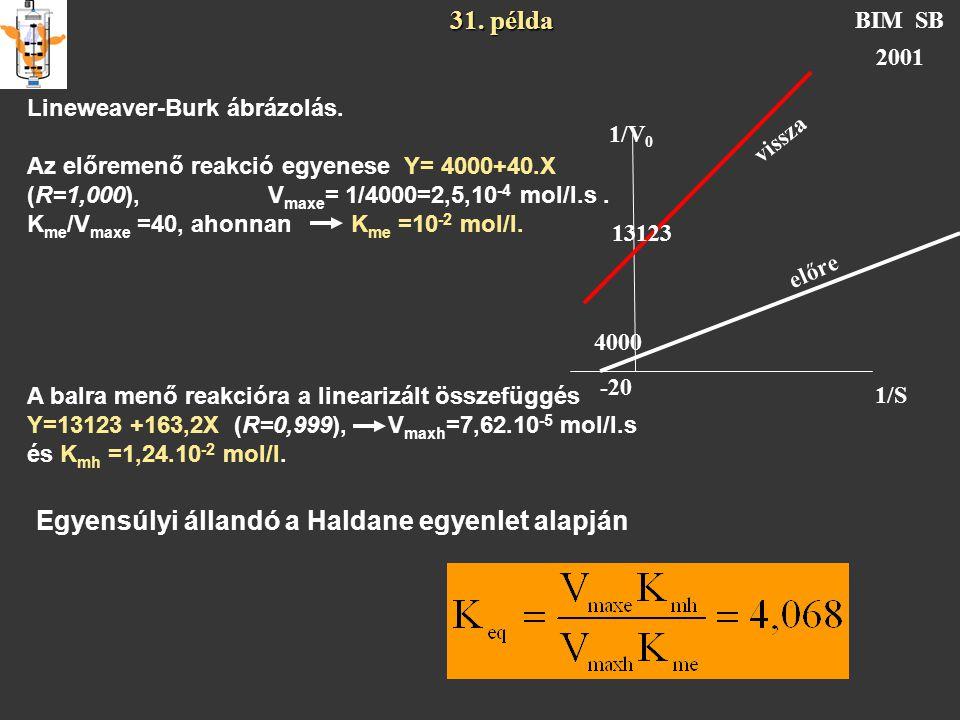 31. példa BIM SB 2001 Lineweaver-Burk ábrázolás. Az előremenő reakció egyenese Y= 4000+40.X (R=1,000), V maxe = 1/4000=2,5,10 -4 mol/l.s. K me /V maxe