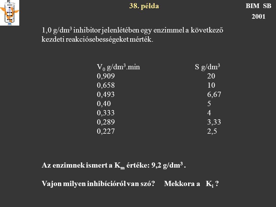 38. példa BIM SB 2001 1,0 g/dm 3 inhibitor jelenlétében egy enzimmel a következő kezdeti reakciósebességeket mérték. V 0 g/dm 3.min S g/dm 3 0,90920 0