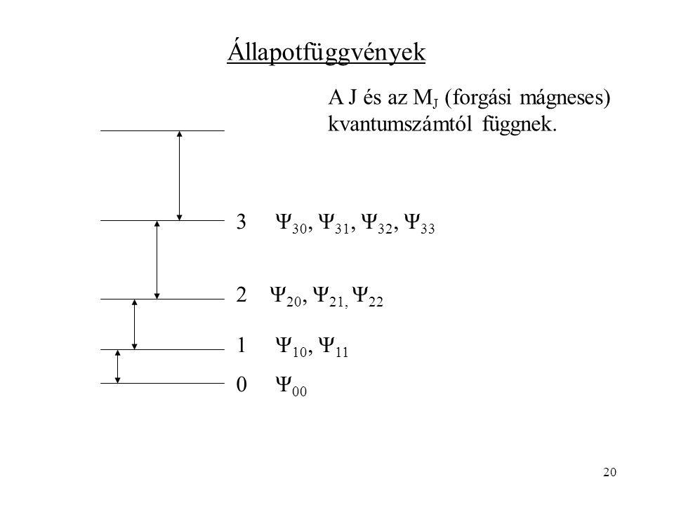 20 0 Ψ 00 3 Ψ 30, Ψ 31, Ψ 32, Ψ 33 2 Ψ 20, Ψ 21, Ψ 22 1 Ψ 10, Ψ 11 Állapotfüggvények A J és az M J (forgási mágneses) kvantumszámtól függnek.