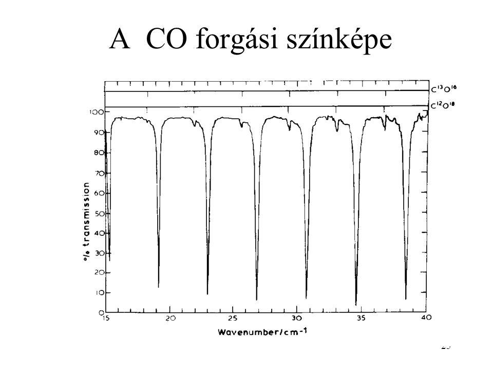 25 A CO forgási színképe