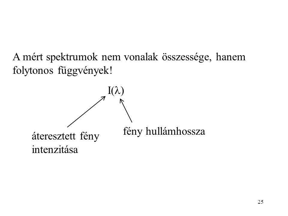 A mért spektrumok nem vonalak összessége, hanem folytonos függvények.