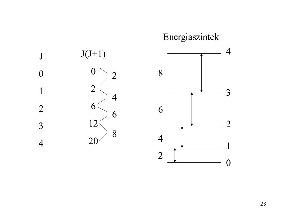 23 J01234J01234 J(J+1) 0 2 6 12 20 0 4 3 2 1 4 6 8 2 8 6 4 2 Energiaszintek