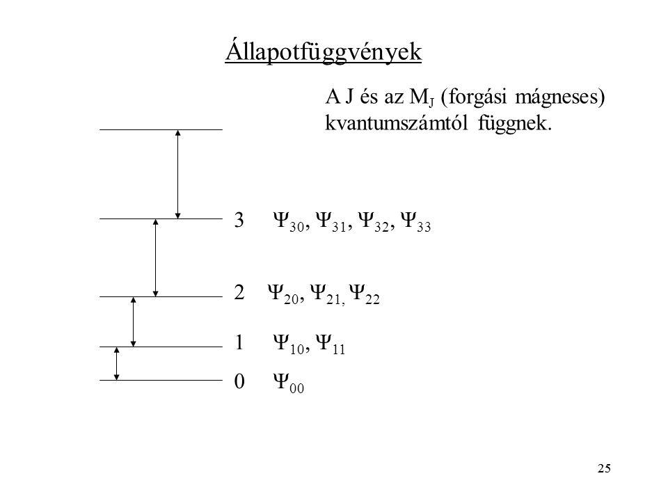 25 0 Ψ 00 3 Ψ 30, Ψ 31, Ψ 32, Ψ 33 2 Ψ 20, Ψ 21, Ψ 22 1 Ψ 10, Ψ 11 Állapotfüggvények A J és az M J (forgási mágneses) kvantumszámtól függnek.