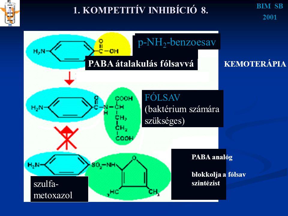 1. KOMPETITÍV INHIBÍCIÓ 8. BIM SB 2001 p-NH 2 -benzoesav PABA átalakulás fólsavvá FÓLSAV (baktérium számára szükséges) PABA analóg blokkolja a fólsav