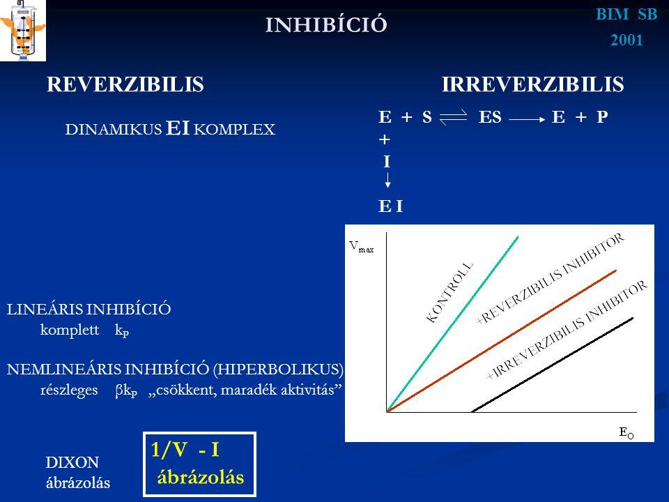 INHIBÍCIÓ BIM SB 2001 REVERZIBILIS IRREVERZIBILIS E + S ES E + P + I E I DINAMIKUS EI KOMPLEX LINEÁRIS INHIBÍCIÓ komplett k P NEMLINEÁRIS INHIBÍCIÓ (H