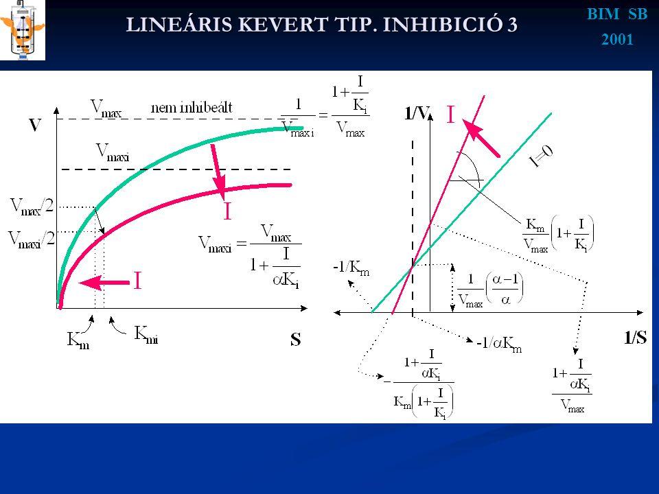 LINEÁRIS KEVERT TIP. INHIBICIÓ 3 BIM SB 2001