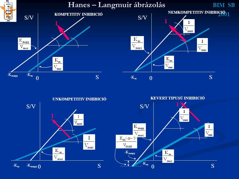 BIM SB 2001 Hanes – Langmuir ábrázolás NEMKOMPETITIV INHIBICIÓ S/V S 0 S 0 S 0 S 0 -K mapp -K m KOMPETITIV INHIBICIÓ I -K m I -K mapp -K m I UNKOMPETI