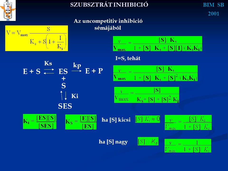 SZUBSZTRÁT INHIBICIÓ BIM SB 2001 E + SES E + P Ks kp + S SES Ki Az uncompetitiv inhibició sémájából I=S, tehát ha [S] kicsi ha [S] nagy