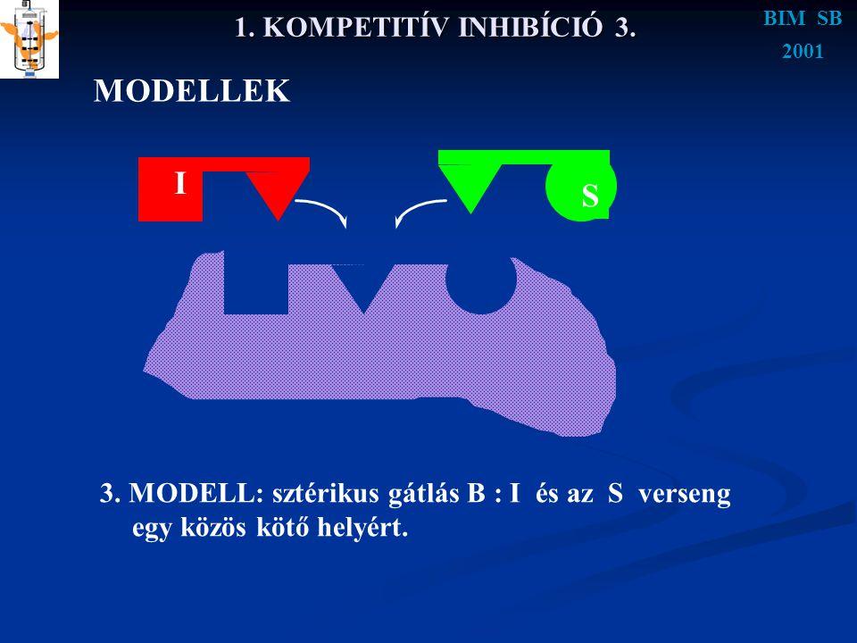 BIM SB 2001 1. KOMPETITÍV INHIBÍCIÓ 3. MODELLEK 3. MODELL: sztérikus gátlás B : I és az S verseng egy közös kötő helyért. S I